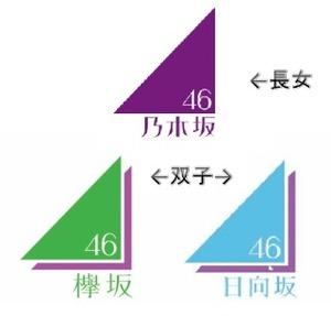 関西地区坂道シリーズ愛好会